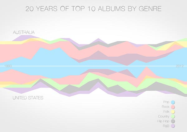 Australia Vs. USA, Top 10 albums by genre graph